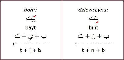 Przygoda Z Arabskim